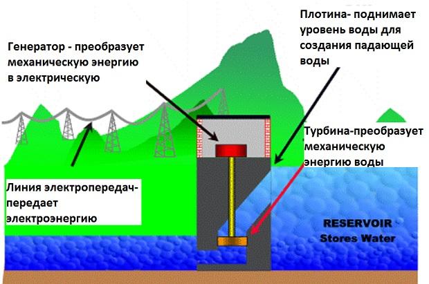 добыча электроэнергии