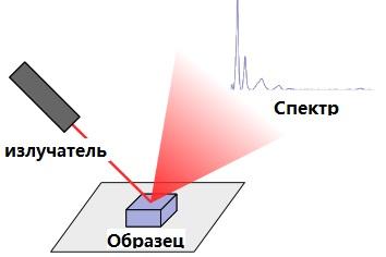 спектрометрия