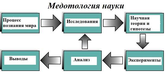 предмет методологии науки