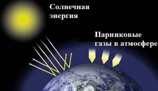 Тепловой баланс Земли