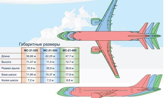 самолет мс21 все данные