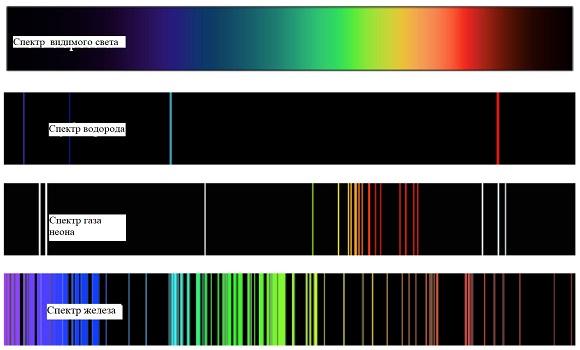атомные спектры