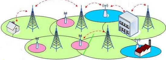 Способы передачи данных