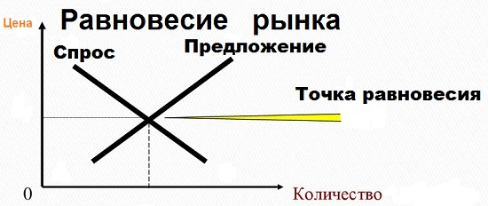 равновесие рынка