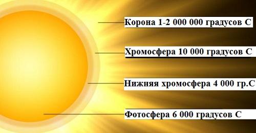 Температура поверхности Солнца