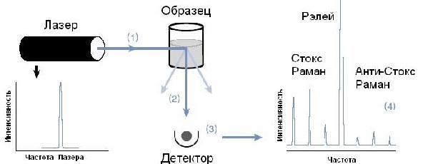 Структура спектроанализатора