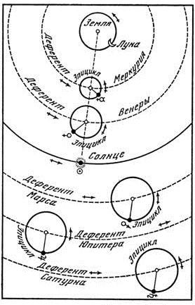 теория птолемея
