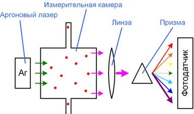 романовская спектроскопия