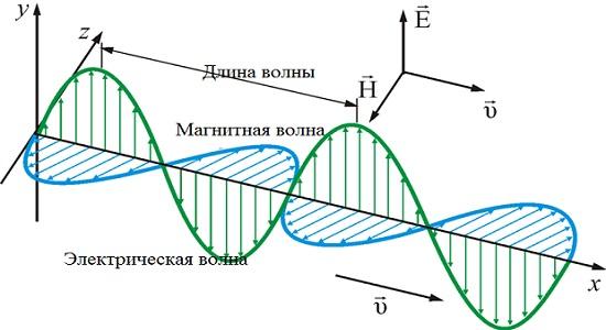 электрическая волна