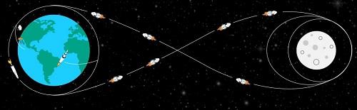 Скорость ракеты в космосе км/ч