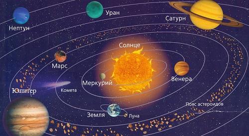 из чего состоят планеты Солнечной системы