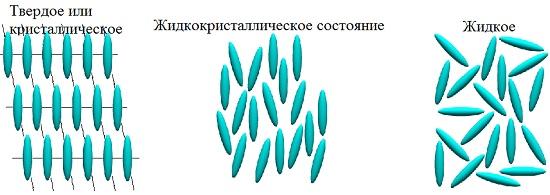 Жидкокристаллическое состояние вещества