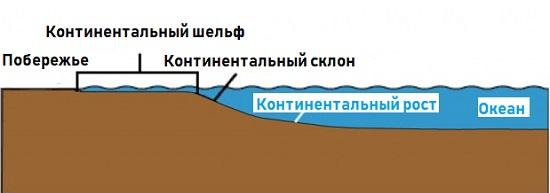 континентальный шельф