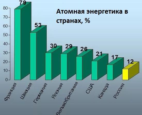 атомная энергетика в странах