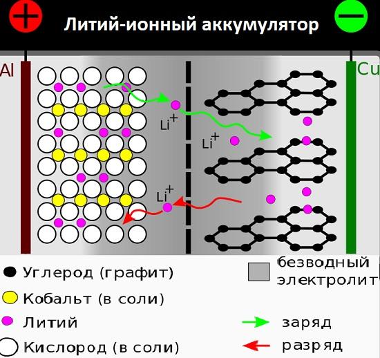 Температура эксплуатации литий-ионных аккумуляторов