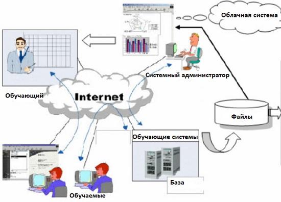Электронная система обучения